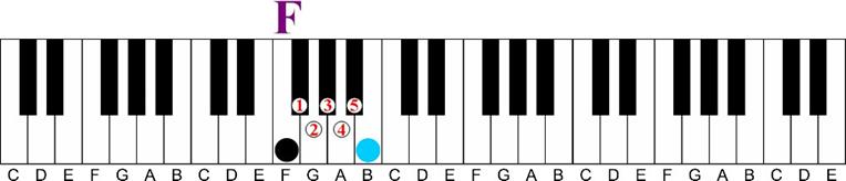 f major tritone interval 5 keys between keyshot interval-Using a Minor 6th Chord on the Piano