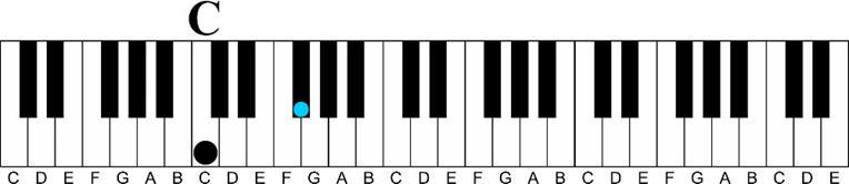Using a Minor 6th Chord on the Piano-c tritone interval keyshot