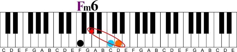 A flat tritone interval keyshot-f tritone interval illustration