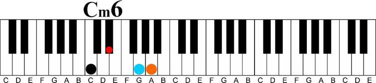 Using a Minor 6th Chord on the Piano-c minor 6 chord keyshot