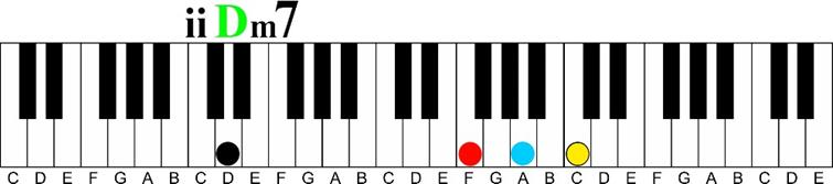 d minor 7- ii chord in c major -Using a Minor 6th Chord on the Piano