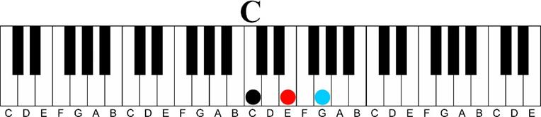 c major Major 7 11th Chord Sequence