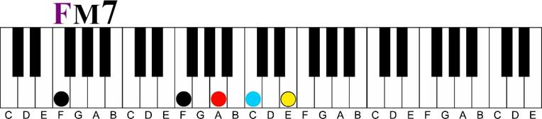 f major 7 voicing Major 7 11th Chord Sequence