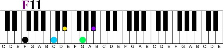 f 11 Major 7 11th Chord Sequence