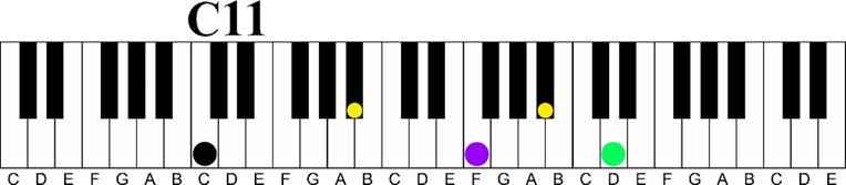 c 11 Major 7 11th Chord Sequence