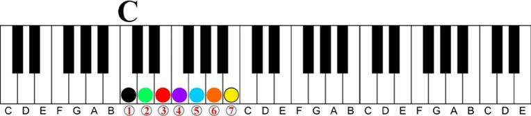 key of c Major 7 11th Chord Sequence