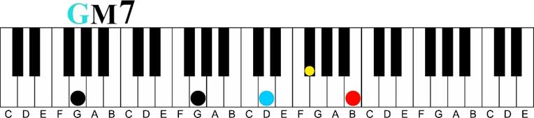 g major 7 voicing Major 7 11th Chord Sequence