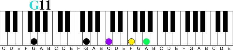 g 11 voicing Major 7 11th Chord Sequence