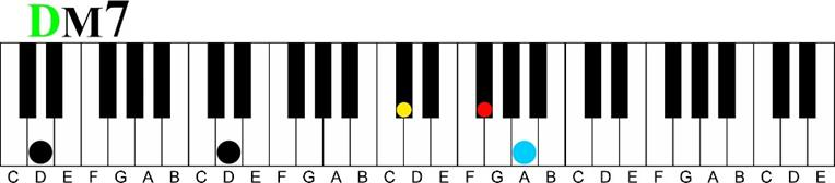 d major 7 voicing Major 7 11th Chord Sequence