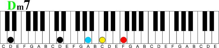 d minor 7 Major 7 11th Chord Sequence