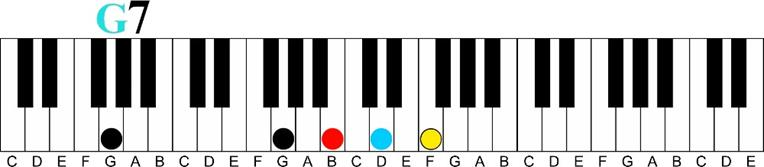 g 7 Major 7 11th Chord Sequence