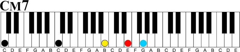 c major 7 Major 7 11th Chord Sequence