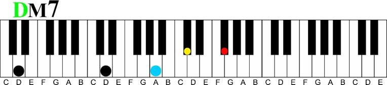 d major 7 Major 7 11th Chord Sequence