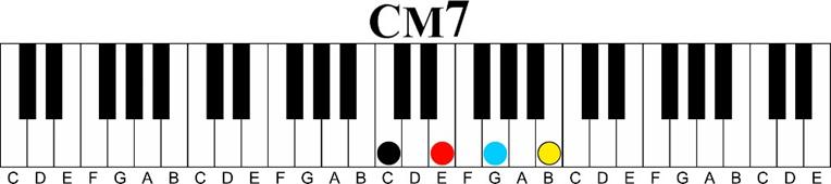Using Just Two Chords The Major 7 11th Chord Sequence
