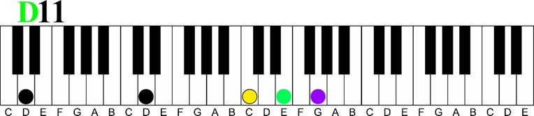 d 11 Major 7 11th Chord Sequence