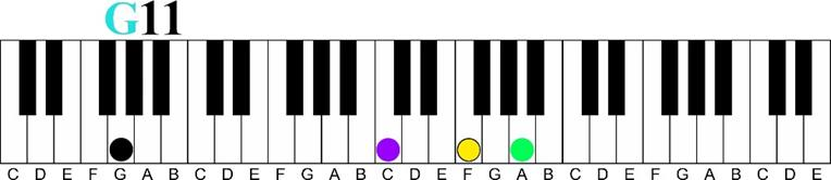 g 11 Major 7 11th Chord Sequence