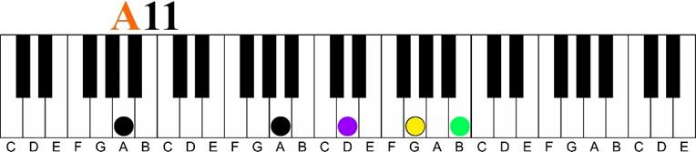a 11 Major 7 11th Chord Sequence