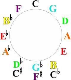 circle of 5ths Major 7 11th Chord Sequence