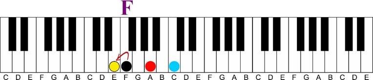 f major 7 illustration Major 7 11th Chord Sequence