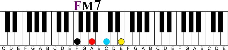 f major 7 Major 7 11th Chord Sequence