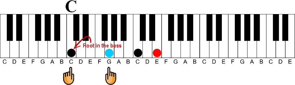 c major triad root in the bass keyshot