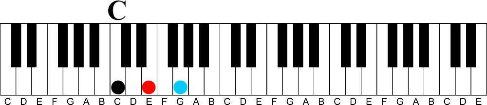 Visually Learn and Play Diminished and Augmented Triads on the Piano