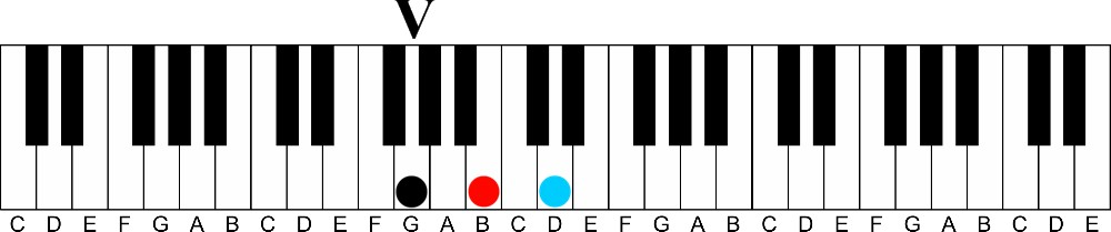 How Diatonic Harmony Works On The Piano A Visual Way To Learn