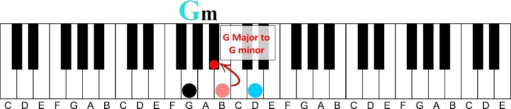 How To Learn Piano Chords Fast Without Reading Music Learn Visually