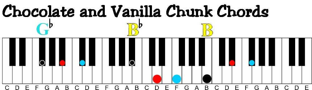 G Piano Chord Choice Image Chord Chart Guitar Complete