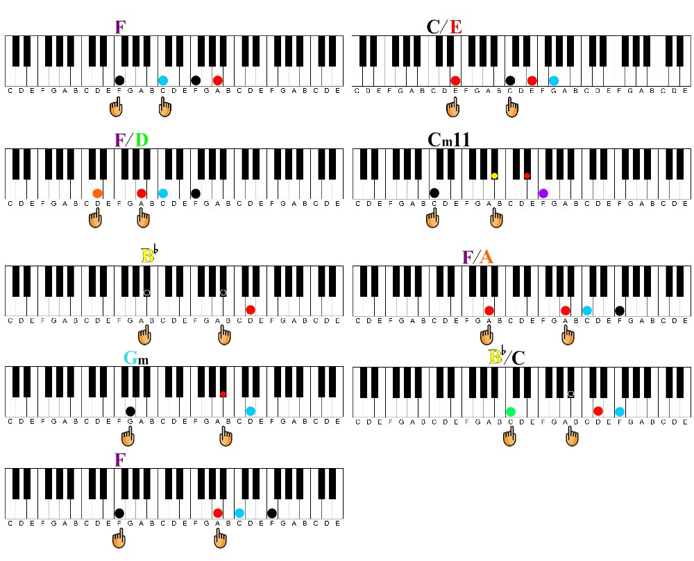 Learn Piano Online - Piano Lessons with Hoffman Academy