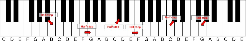 Piano Chords - Learn How To Play Piano And Keyboard