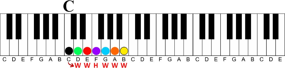 How To Learn To Play Piano At Home A Visual Way To Learn Piano