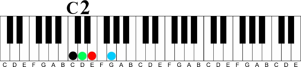 how to learn piano notes fast