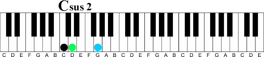 Bbsus2 Guitar Chord Choice Image - guitar chords finger placement
