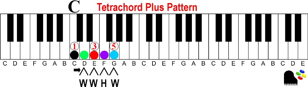 C13 Piano Chord Choice Image Chord Guitar Finger Position