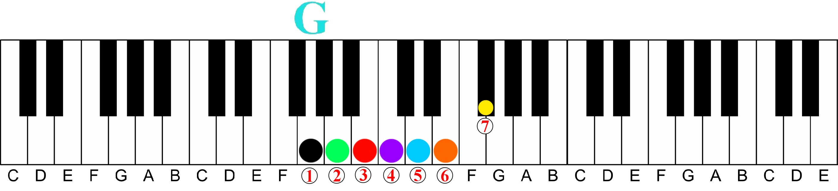 How a Chord Player Should Learn Scales on the Piano